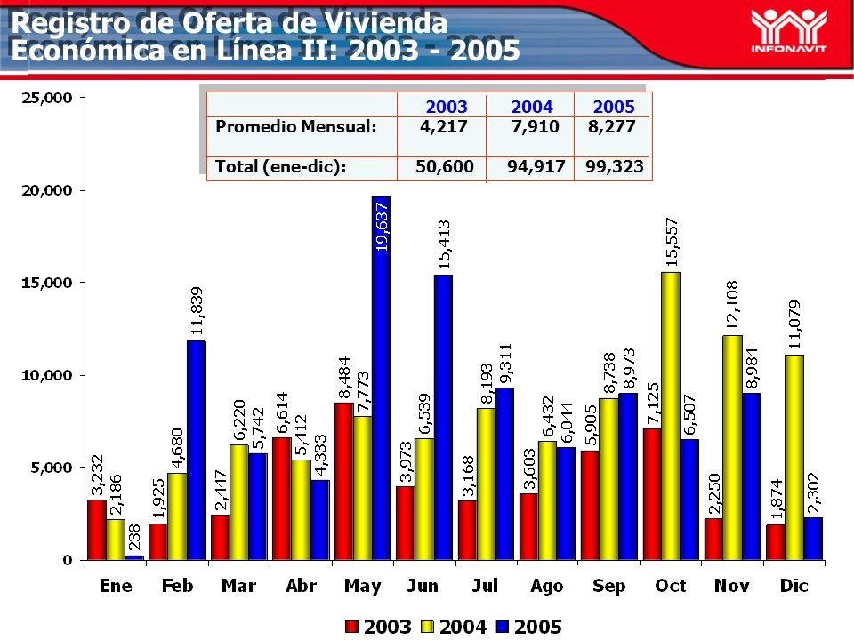 Registro de Oferta de Vivienda Económica en Línea II: 2003 - 2005 2003 2004 2005 Promedio Mensual: 4,217 7,910 8,277 Total (ene-dic): 50,600 94,917 99