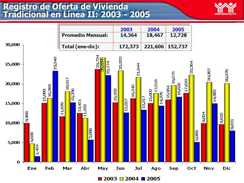 Registro de Oferta de Vivienda Tradicional en Línea II: 2003 - 2005 2003 2004 2005 Promedio Mensual: 14,364 18,467 12,728 Total (ene-dic): 172,373 221