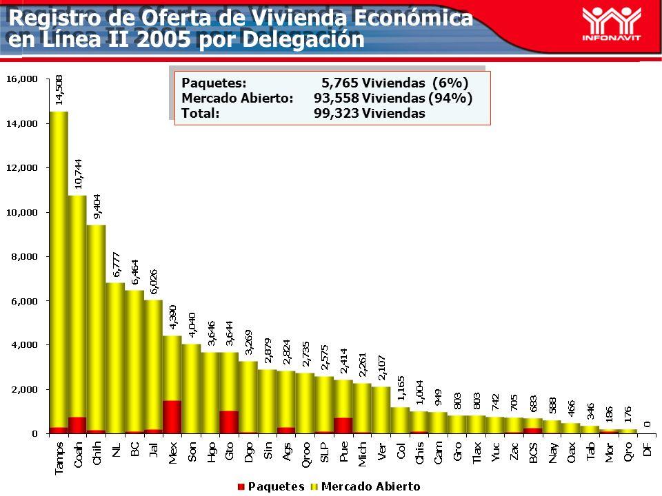 Registro de Oferta de Vivienda Económica en Línea II 2005 por Delegación Paquetes: 5,765 Viviendas (6%) Mercado Abierto: 93,558 Viviendas (94%) Total:99,323 Viviendas Paquetes: 5,765 Viviendas (6%) Mercado Abierto: 93,558 Viviendas (94%) Total:99,323 Viviendas