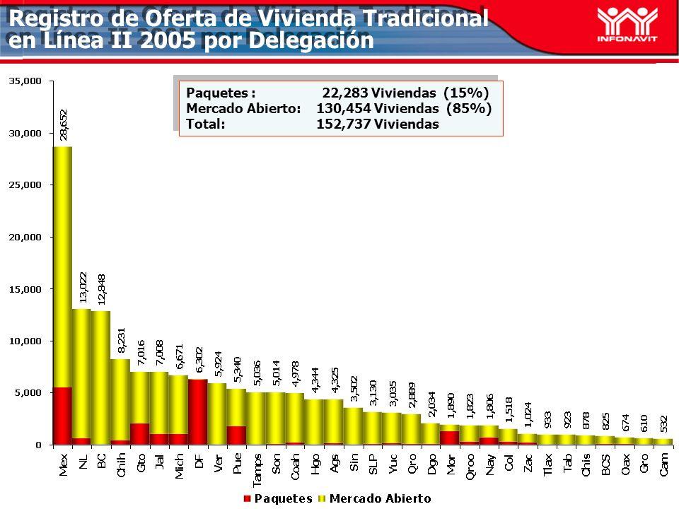 Registro de Oferta de Vivienda Tradicional en Línea II 2005 por Delegación Paquetes :22,283 Viviendas (15%) Mercado Abierto: 130,454 Viviendas (85%) Total: 152,737 Viviendas Paquetes :22,283 Viviendas (15%) Mercado Abierto: 130,454 Viviendas (85%) Total: 152,737 Viviendas