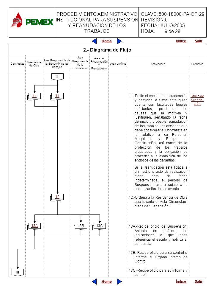 PROCEDIMIENTO ADMINISTRATIVO INSTITUCIONAL PARA SUSPENSIÓN Y REANUDACIÓN DE LOS TRABAJOS CLAVE: 800-18000-PA-OP-29 REVISIÓN:0 FECHA: JULIO/2005 HOJA: Home Salir Índice Home Salir Índice 2.- Diagrama de Flujo 11.-Emite el escrito de la suspensión y gestiona la firma ante quien cuente con facultades legales suficientes, precisando las causas que la motiven y justifiquen, señalando la fecha de inicio y probable reanudación de los trabajos, las acciones que debe considerar el Contratista en lo relativo a su Personal, Maquinaria y Equipo de Construcción; así como de la protección de los trabajos ejecutados y la obligación de proceder a la exhibición de los endosos de las garantías.