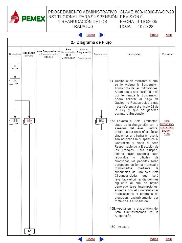 PROCEDIMIENTO ADMINISTRATIVO INSTITUCIONAL PARA SUSPENSIÓN Y REANUDACIÓN DE LOS TRABAJOS CLAVE: 800-18000-PA-OP-29 REVISIÓN:0 FECHA: JULIO/2005 HOJA: Home Salir Índice Home Salir Índice 2.- Diagrama de Flujo 14.-Recibe oficio mediante el cual se le ordena la Suspensión.