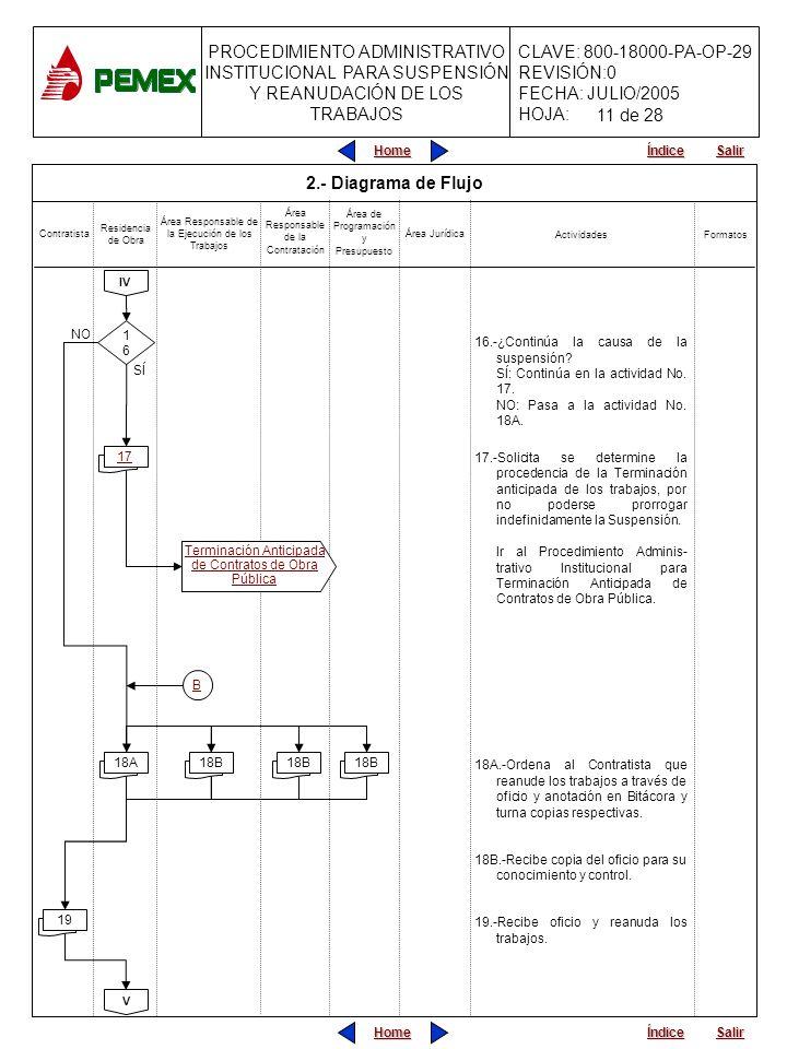 PROCEDIMIENTO ADMINISTRATIVO INSTITUCIONAL PARA SUSPENSIÓN Y REANUDACIÓN DE LOS TRABAJOS CLAVE: 800-18000-PA-OP-29 REVISIÓN:0 FECHA: JULIO/2005 HOJA: Home Salir Índice Home Salir Índice 2.- Diagrama de Flujo 16.-¿Continúa la causa de la suspensión.