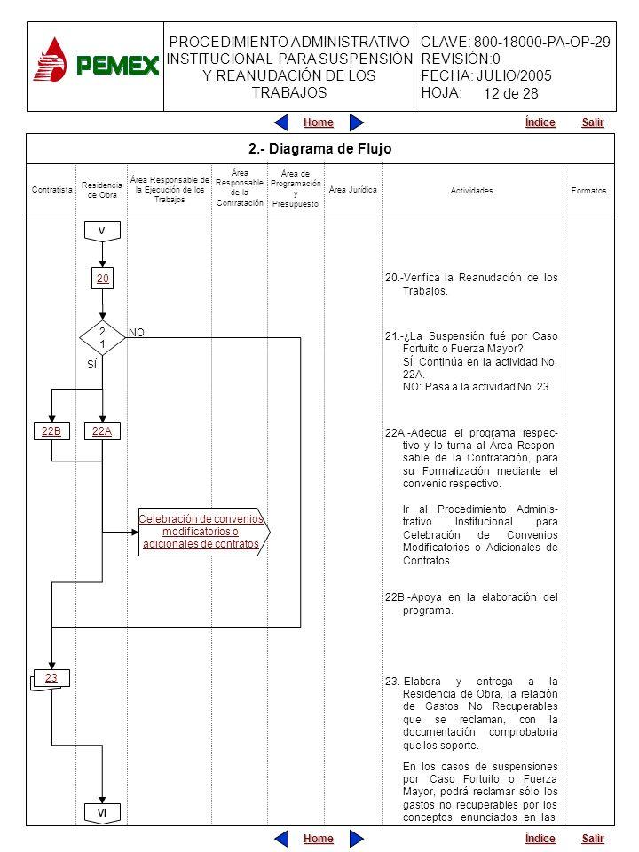 PROCEDIMIENTO ADMINISTRATIVO INSTITUCIONAL PARA SUSPENSIÓN Y REANUDACIÓN DE LOS TRABAJOS CLAVE: 800-18000-PA-OP-29 REVISIÓN:0 FECHA: JULIO/2005 HOJA: Home Salir Índice Home Salir Índice 2.- Diagrama de Flujo 20.-Verifica la Reanudación de los Trabajos.