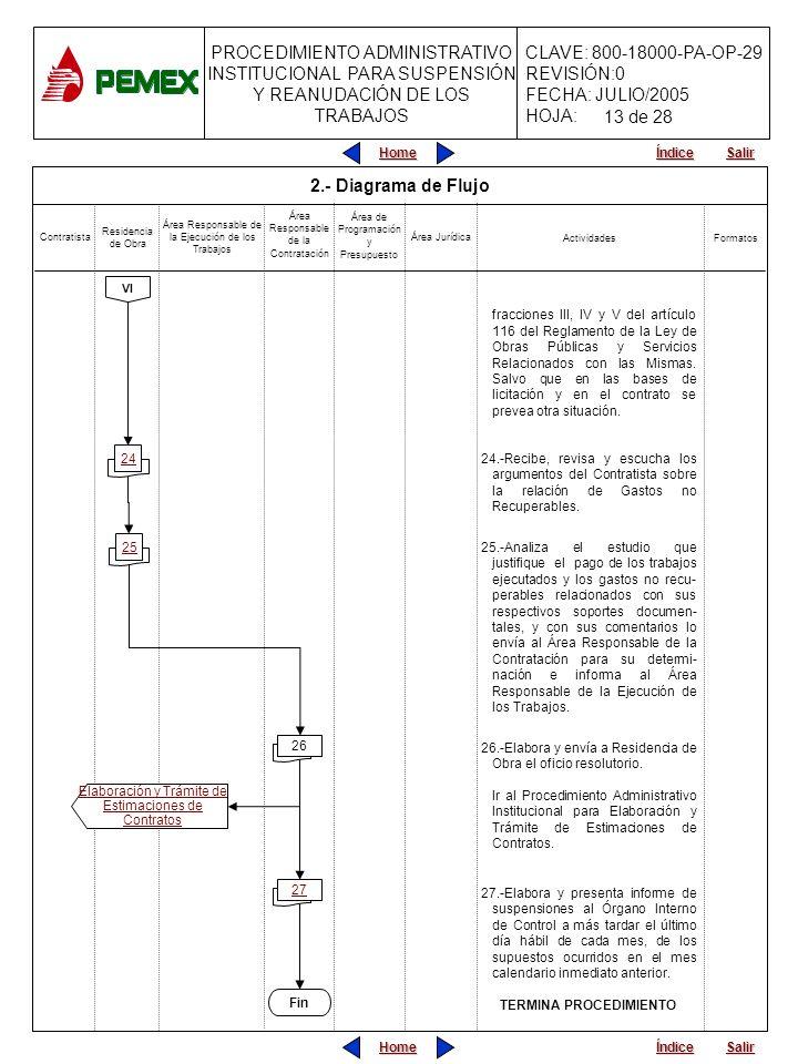 PROCEDIMIENTO ADMINISTRATIVO INSTITUCIONAL PARA SUSPENSIÓN Y REANUDACIÓN DE LOS TRABAJOS CLAVE: 800-18000-PA-OP-29 REVISIÓN:0 FECHA: JULIO/2005 HOJA: Home Salir Índice Home Salir Índice 2.- Diagrama de Flujo fracciones III, IV y V del artículo 116 del Reglamento de la Ley de Obras Públicas y Servicios Relacionados con las Mismas.