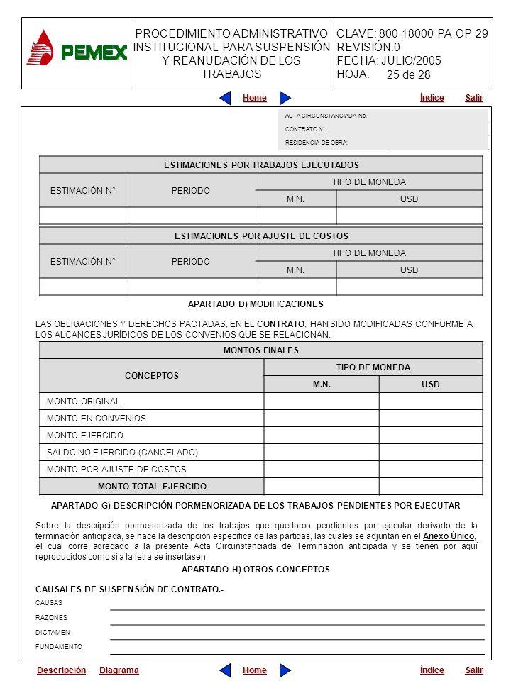 PROCEDIMIENTO ADMINISTRATIVO INSTITUCIONAL PARA SUSPENSIÓN Y REANUDACIÓN DE LOS TRABAJOS CLAVE: 800-18000-PA-OP-29 REVISIÓN:0 FECHA: JULIO/2005 HOJA: Home Salir Índice Home Salir Índice ESTIMACIONES POR TRABAJOS EJECUTADOS ESTIMACIÓN N°PERIODO TIPO DE MONEDA M.N.USD APARTADO D) MODIFICACIONES LAS OBLIGACIONES Y DERECHOS PACTADAS, EN EL CONTRATO, HAN SIDO MODIFICADAS CONFORME A LOS ALCANCES JURÍDICOS DE LOS CONVENIOS QUE SE RELACIONAN: ESTIMACIONES POR AJUSTE DE COSTOS ESTIMACIÓN N°PERIODO TIPO DE MONEDA M.N.USD MONTOS FINALES CONCEPTOS TIPO DE MONEDA M.N.USD MONTO ORIGINAL MONTO EN CONVENIOS MONTO EJERCIDO SALDO NO EJERCIDO (CANCELADO) MONTO POR AJUSTE DE COSTOS MONTO TOTAL EJERCIDO APARTADO G) DESCRIPCIÓN PORMENORIZADA DE LOS TRABAJOS PENDIENTES POR EJECUTAR Sobre la descripción pormenorizada de los trabajos que quedaron pendientes por ejecutar derivado de la terminación anticipada, se hace la descripción específica de las partidas, las cuales se adjuntan en el Anexo Único, el cual corre agregado a la presente Acta Circunstanciada de Terminación anticipada y se tienen por aquí reproducidos como si a la letra se insertasen.