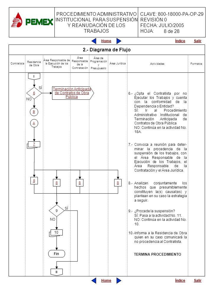 PROCEDIMIENTO ADMINISTRATIVO INSTITUCIONAL PARA SUSPENSIÓN Y REANUDACIÓN DE LOS TRABAJOS CLAVE: 800-18000-PA-OP-29 REVISIÓN:0 FECHA: JULIO/2005 HOJA: Home Salir Índice Home Salir Índice Fin 9 2.- Diagrama de Flujo 6.-¿Opta el Contratista por no Ejecutar los Trabajos y cuenta con la conformidad de la Dependencia o Entidad.