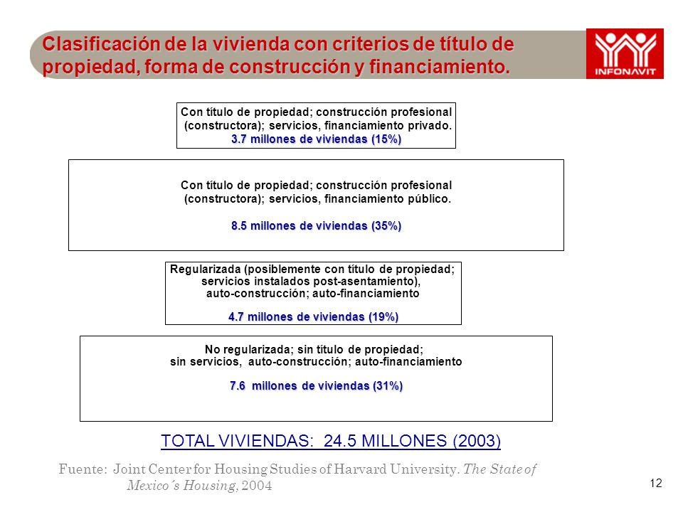 12 Clasificación de la vivienda con criterios de título de propiedad, forma de construcción y financiamiento.