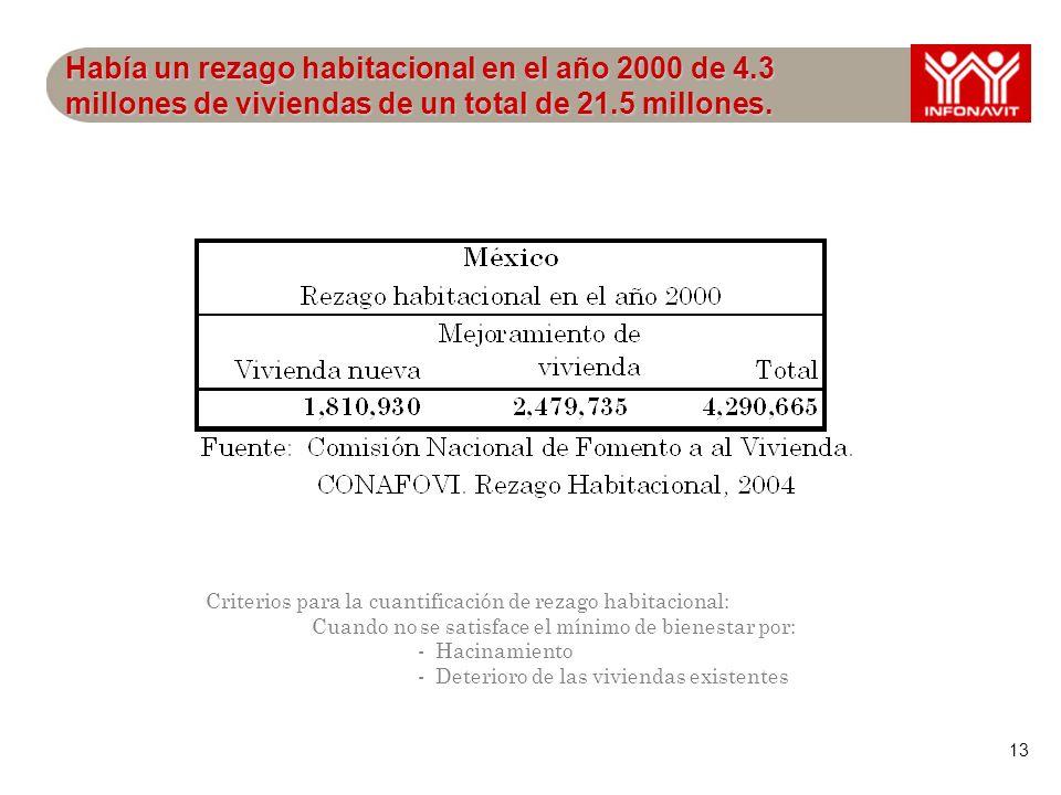 13 Había un rezago habitacional en el año 2000 de 4.3 millones de viviendas de un total de 21.5 millones.