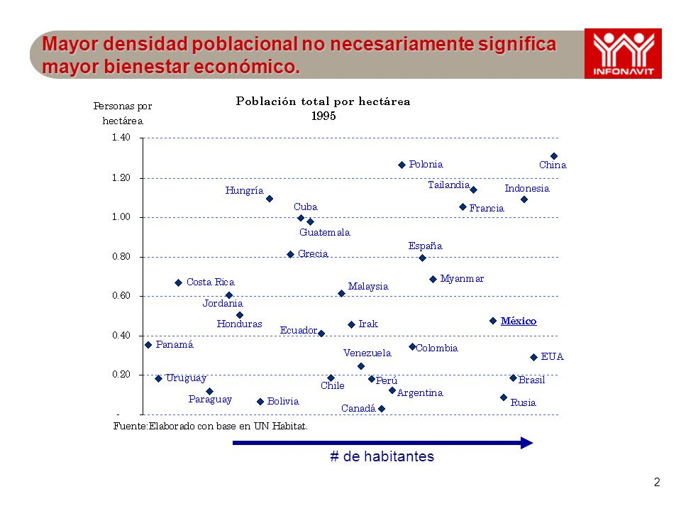 2 Mayor densidad poblacional no necesariamente significa mayor bienestar económico. # de habitantes