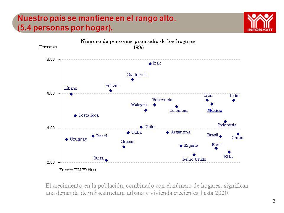 3 Nuestro país se mantiene en el rango alto. (5.4 personas por hogar).