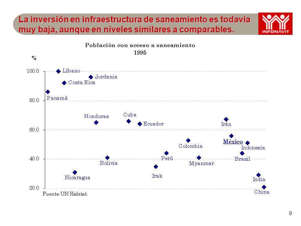 9 La inversión en infraestructura de saneamiento es todavía muy baja, aunque en niveles similares a comparables.