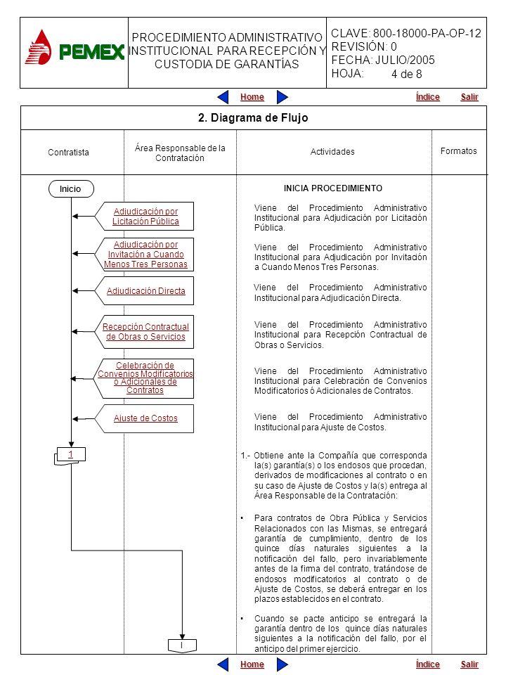 Home Salir Índice Home Salir Índice PROCEDIMIENTO ADMINISTRATIVO PARA PLANEACIÓN DE OBRAS Y SERVICIOS CLAVE: 800-18000-PA-OP-12 REVISIÓN: 0 FECHA: JULIO/2005 HOJA: PROCEDIMIENTO ADMINISTRATIVO INSTITUCIONAL PARA RECEPCIÓN Y CUSTODIA DE GARANTÍAS Actividades Contratista Formatos INICIA PROCEDIMIENTO Viene del Procedimiento Administrativo Institucional para Adjudicación por Licitación Pública.