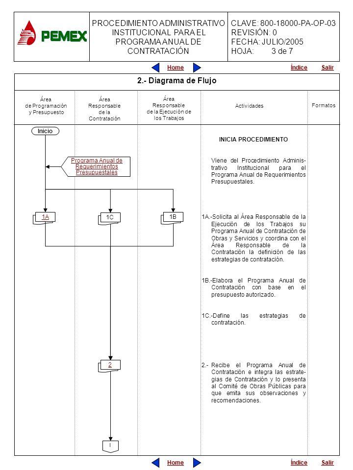 PROCEDIMIENTO ADMINISTRATIVO PARA PLANEACIÓN DE OBRAS Y SERVICIOS CLAVE: 800-18000-PA-OP-05 REVISIÓN: 0 FECHA: JULIO/2005 HOJA: CLAVE: 800-18000-PA-OP-03 REVISIÓN: 0 FECHA: JULIO/2005 HOJA: PROCEDIMIENTO ADMINISTRATIVO INSTITUCIONAL PARA EL PROGRAMA ANUAL DE CONTRATACIÓN Home Salir Índice Home Salir Índice 3A-Envía el Programa Anual de Con- tratación al Área Responsable de la Ejecución de los Trabajos y al Área de Programación y Presupuesto y le da cumplimiento.