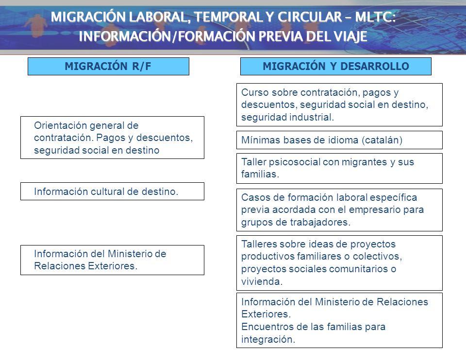 INFORMACIÓN / FORMACIÓN PREVIA AL VIAJE Orientación general de contratación. Pagos y descuentos, seguridad social en destino Información cultural de d