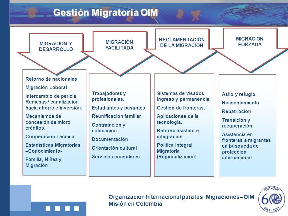 Organización Internacional para las Migraciones –OIM Misión en Colombia Construcción de la Ley 016 para la creación del Sistema Nacional para las Migraciones SNM 2011: Proyecto está actualmente en construcción, en el cual ya se incluyó los lineamientos del modelo MLTC.