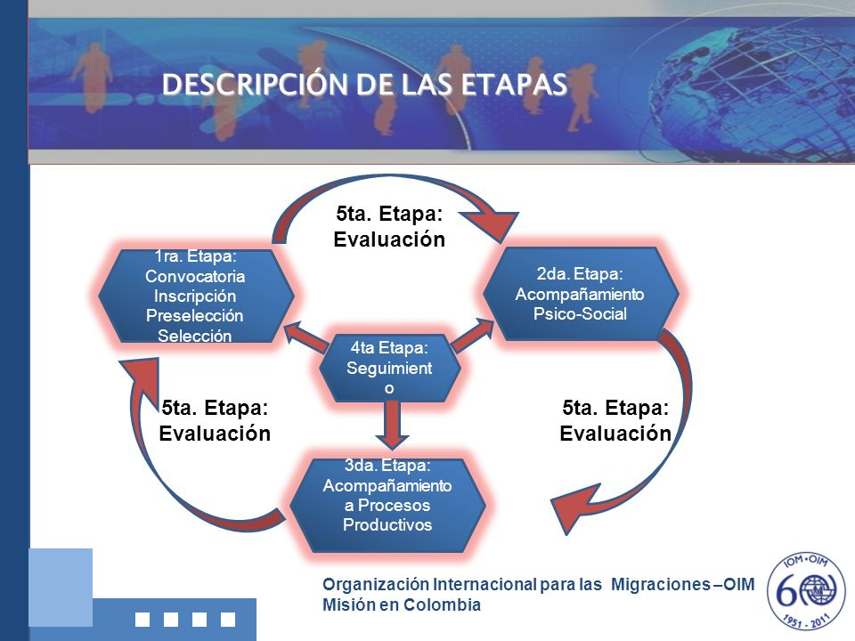 Organización Internacional para las Migraciones –OIM Misión en Colombia DESCRIPCIÓN DE LAS ETAPAS 1ra. Etapa: Convocatoria Inscripción Preselección Se