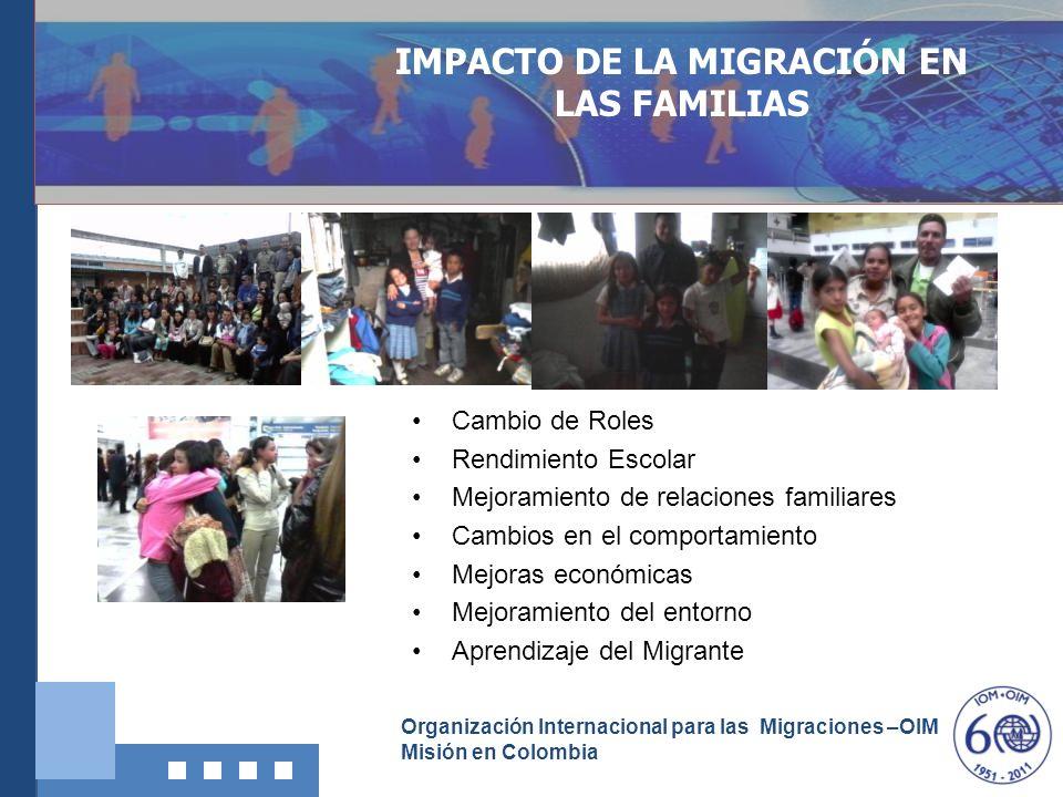 Organización Internacional para las Migraciones –OIM Misión en Colombia IMPACTO DE LA MIGRACIÓN EN LAS FAMILIAS Cambio de Roles Rendimiento Escolar Me