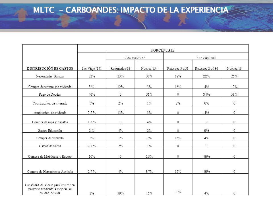 CARBOANDES: IMPACTO DE LA EXPERIENCIA DISTRIBUCIÓN DE GASTOS PORCENTAJE 1.er Viaje /141 2.do Viaje/2223.er Viaje/200 Retornados/68Nuevos/154Retornos 3