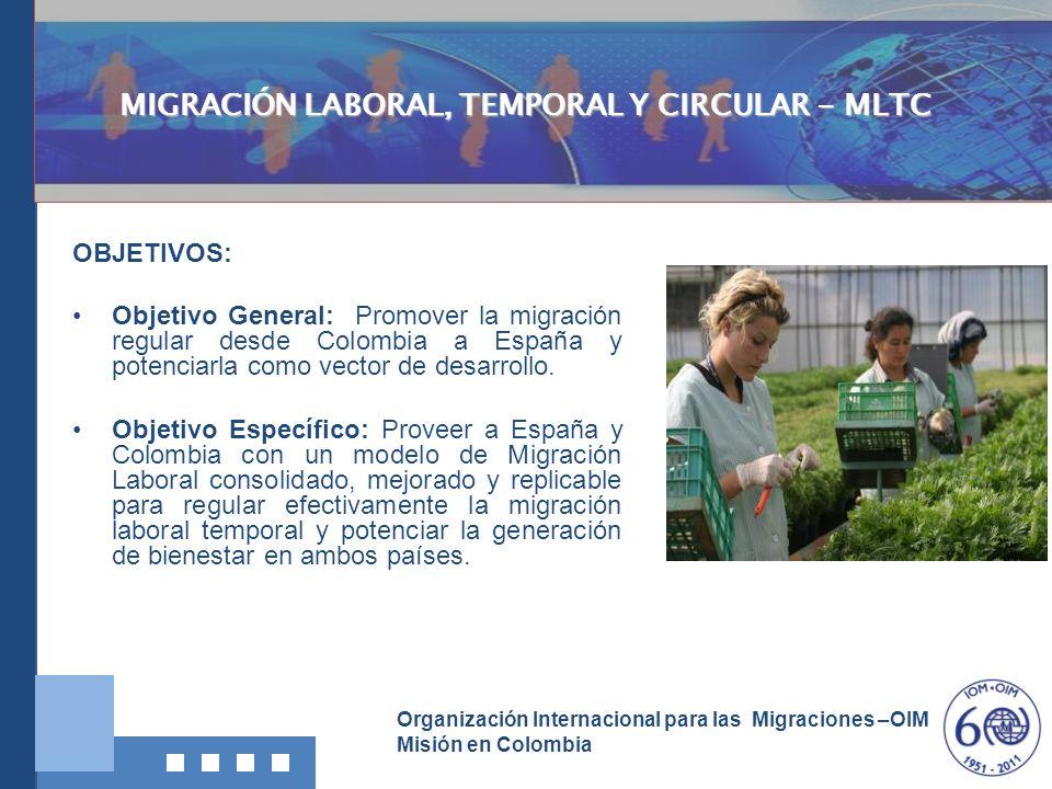 Organización Internacional para las Migraciones –OIM Misión en Colombia MIGRACIÓN LABORAL, TEMPORAL Y CIRCULAR – MLTC: PAPEL DE LA OIM COLOMBIA Promover el desarrollo local y regional en origen, fortaleciendo la institucionalidad, las organizaciones sociales de las comunidades, mejorando la calidad de vida de los migrantes laborales, de sus hogares y su comunidad.