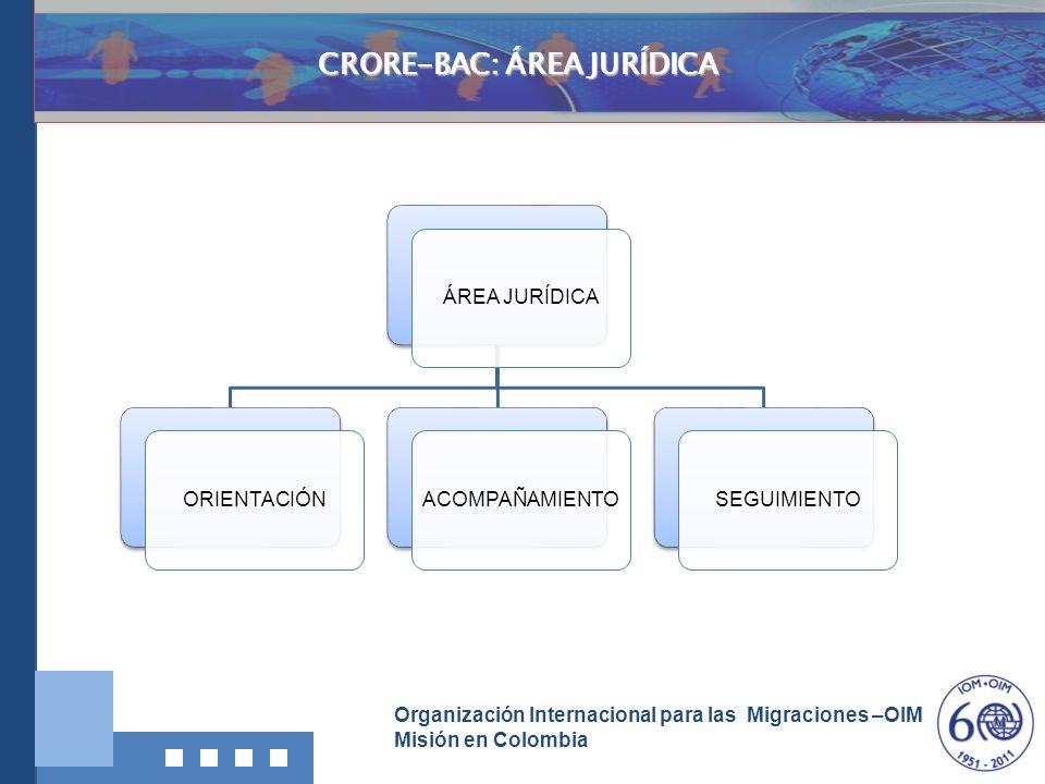 Organización Internacional para las Migraciones –OIM Misión en Colombia Investigación, Documentació n y Divulgación ÁREA JURÍDICAORIENTACIÓNACOMPAÑAMI