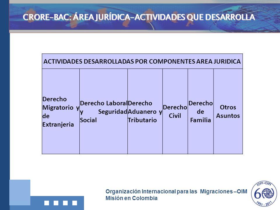 Organización Internacional para las Migraciones –OIM Misión en Colombia CRORE-BAC: ÁREA JURÍDICA-ACTIVIDADES QUE DESARROLLA ACTIVIDADES DESARROLLADAS