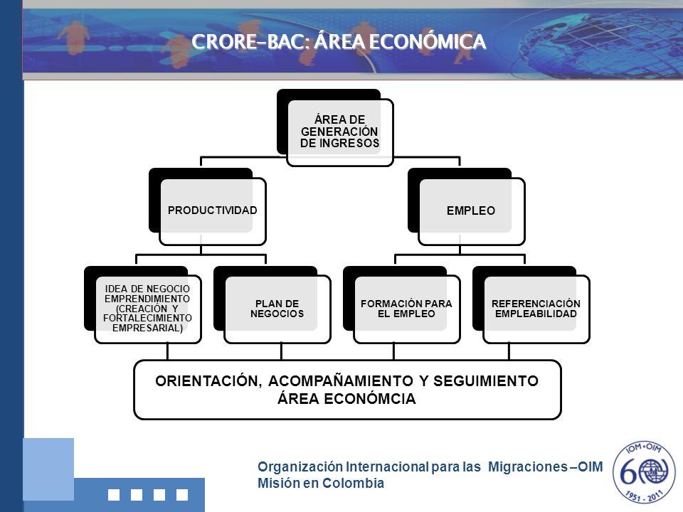 Organización Internacional para las Migraciones –OIM Misión en Colombia Investigación, Documentació n y Divulgación ORIENTACIÓN, ACOMPAÑAMIENTO Y SEGU