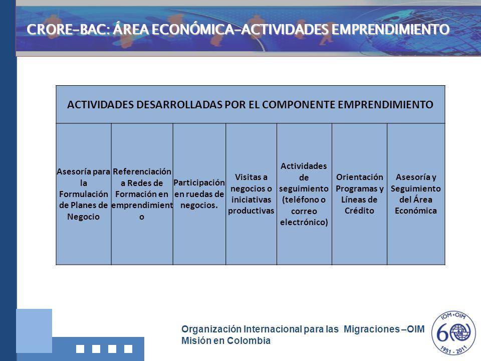 Organización Internacional para las Migraciones –OIM Misión en Colombia Investigación, Documentació n y Divulgación CRORE-BAC: ÁREA ECONÓMICA-ACTIVIDA