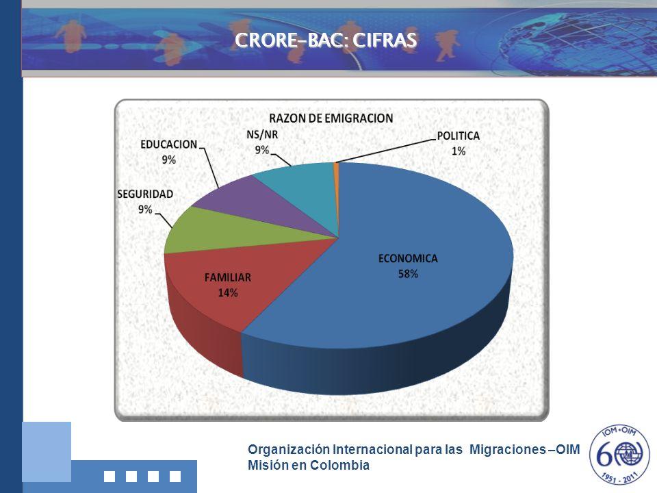 Organización Internacional para las Migraciones –OIM Misión en Colombia Investigación, Documentació n y Divulgación CRORE-BAC: CIFRAS