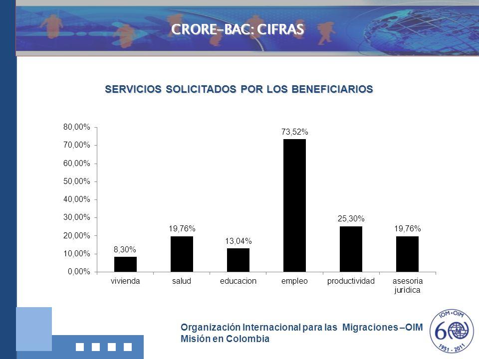 Organización Internacional para las Migraciones –OIM Misión en Colombia Investigación, Documentació n y Divulgación CRORE-BAC: CIFRAS SERVICIOS SOLICI