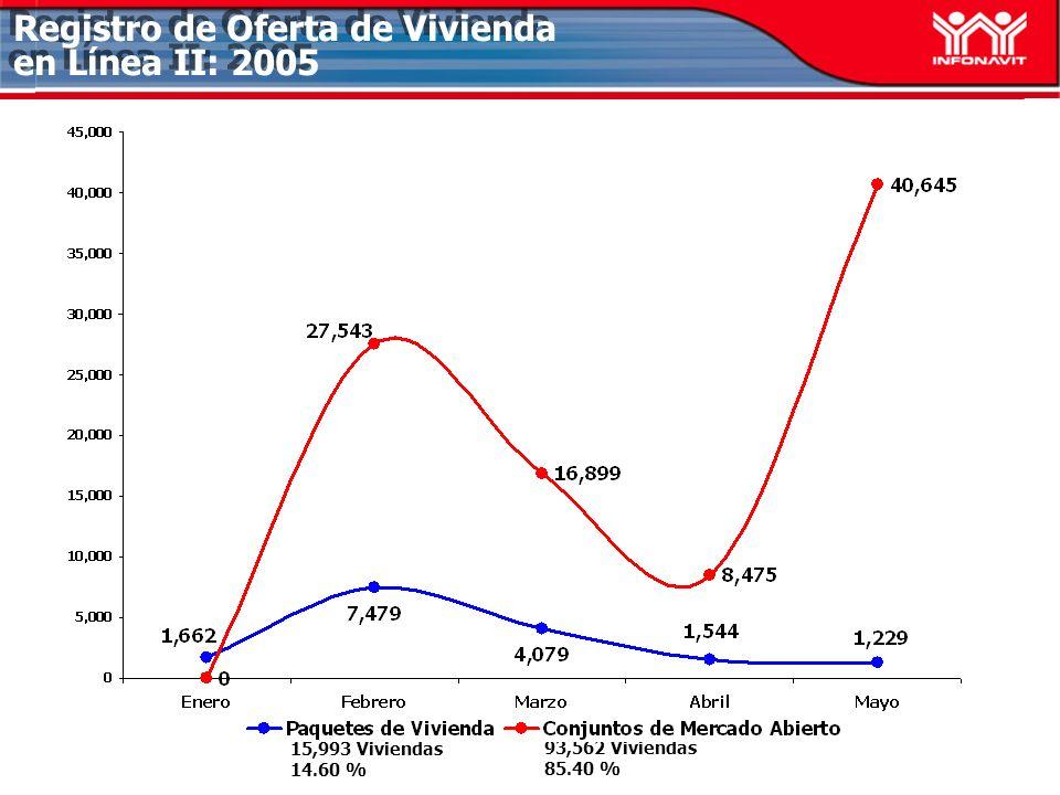 Registro de Oferta de Vivienda en Línea II: 2005 15,993 Viviendas 14.60 % 93,562 Viviendas 85.40 %