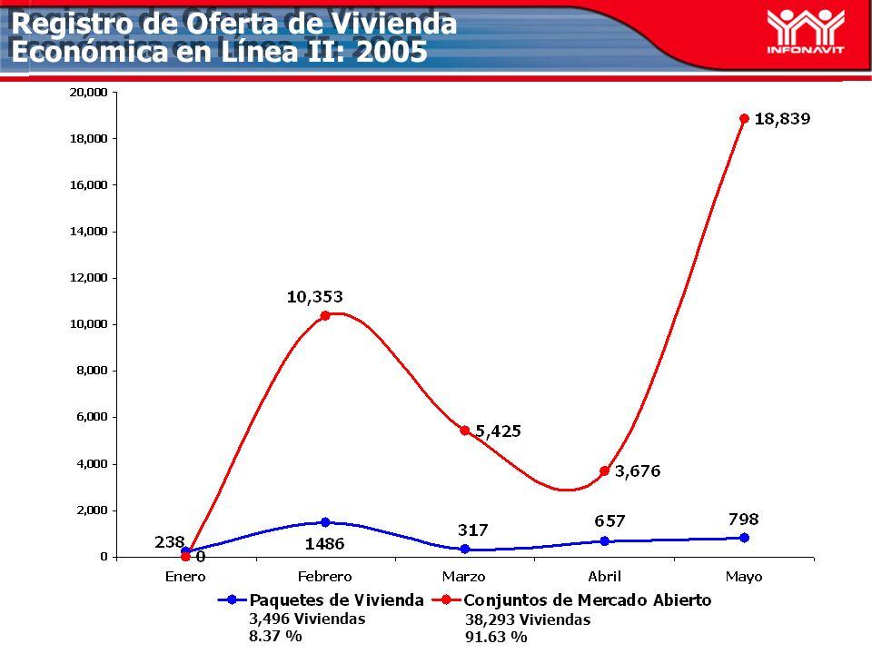 Registro de Oferta de Vivienda Económica en Línea II: 2005 3,496 Viviendas 8.37 % 38,293 Viviendas 91.63 %