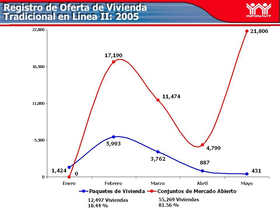 Registro de Oferta de Vivienda Tradicional en Línea II: 2005 12,497 Viviendas 18.44 % 55,269 Viviendas 81.56 %