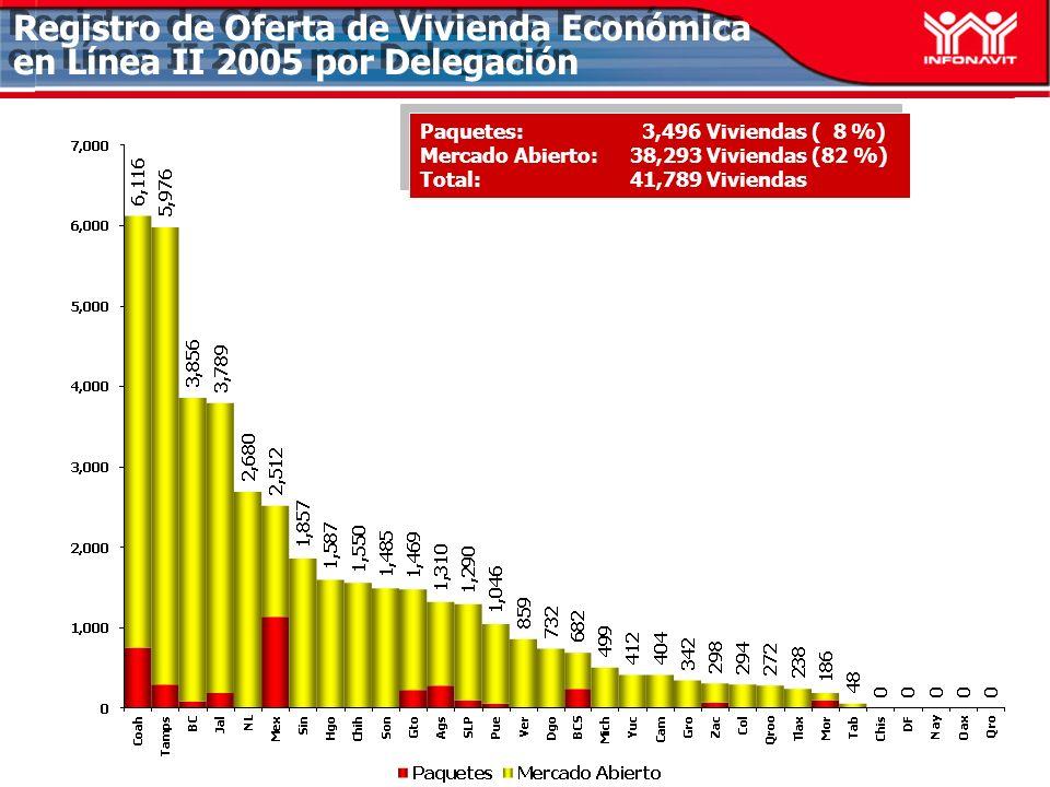 Registro de Oferta de Vivienda Económica en Línea II 2005 por Delegación Paquetes: 3,496 Viviendas ( 8 %) Mercado Abierto: 38,293 Viviendas (82 %) Total:41,789 Viviendas Paquetes: 3,496 Viviendas ( 8 %) Mercado Abierto: 38,293 Viviendas (82 %) Total:41,789 Viviendas