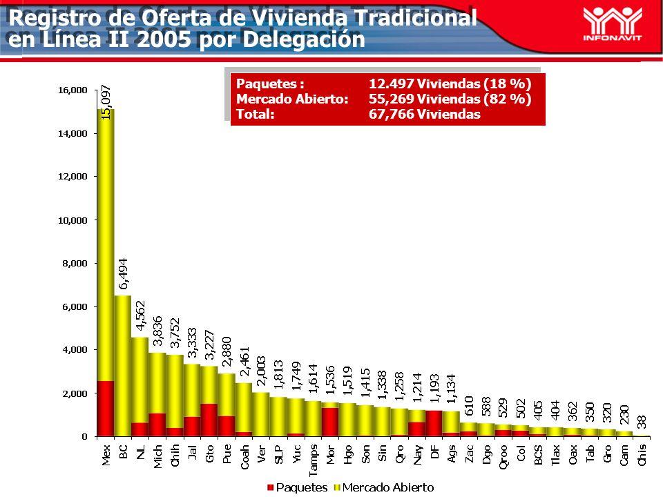 Registro de Oferta de Vivienda Tradicional en Línea II 2005 por Delegación Paquetes :12.497 Viviendas (18 %) Mercado Abierto: 55,269 Viviendas (82 %) Total:67,766 Viviendas Paquetes :12.497 Viviendas (18 %) Mercado Abierto: 55,269 Viviendas (82 %) Total:67,766 Viviendas