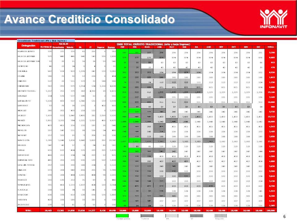 6 Avance Crediticio Consolidado