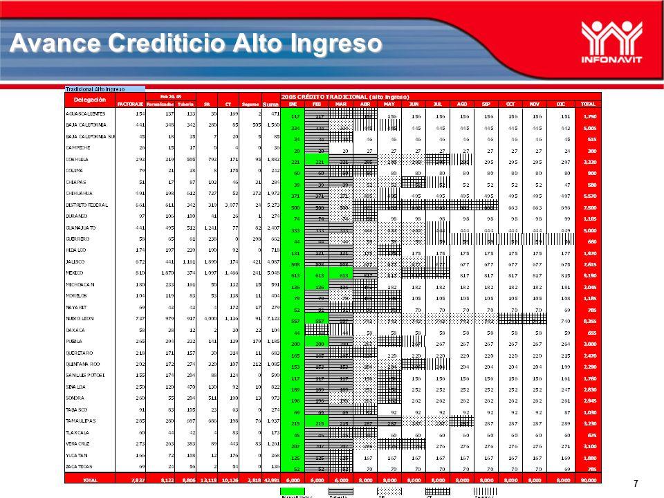 7 Avance Crediticio Alto Ingreso