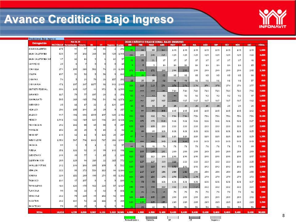 8 Avance Crediticio Bajo Ingreso
