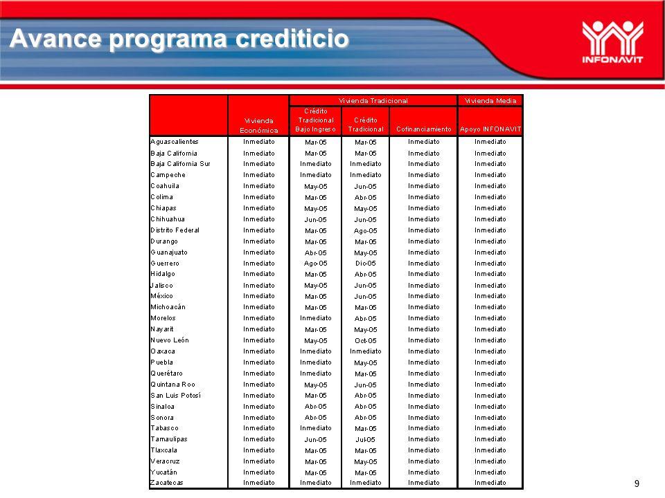 9 Avance programa crediticio