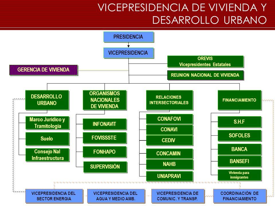 VICEPRESIDENCIA DE VIVIENDA Y DESARROLLO URBANO PRESIDENCIA VICEPRESIDENCIA GERENCIA DE VIVIENDA ORGANISMOS NACIONALES DE VIVIENDA ORGANISMOS NACIONAL