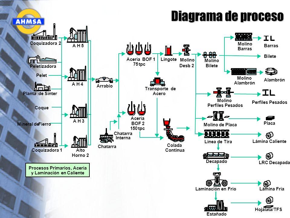 Diagrama de proceso Acería BOF 2 150 tpc Acería BOF 1 75 tpc Lingote Molino de Placa Línea de Tira Transporte de Acero Bilete Colada Continua Coquizad