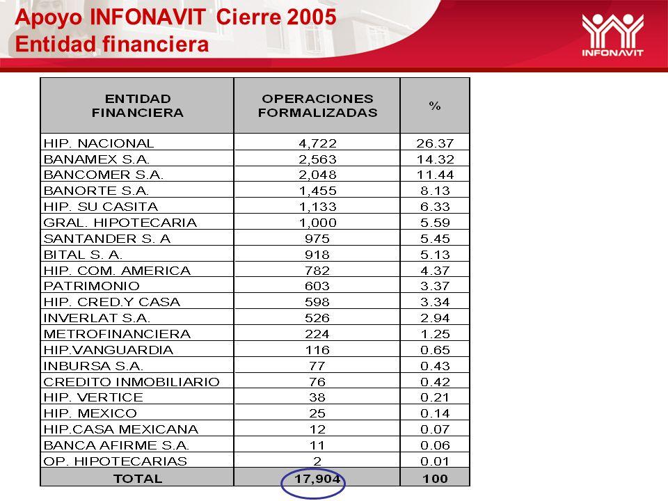 Apoyo INFONAVIT Cierre 2005 Entidad financiera