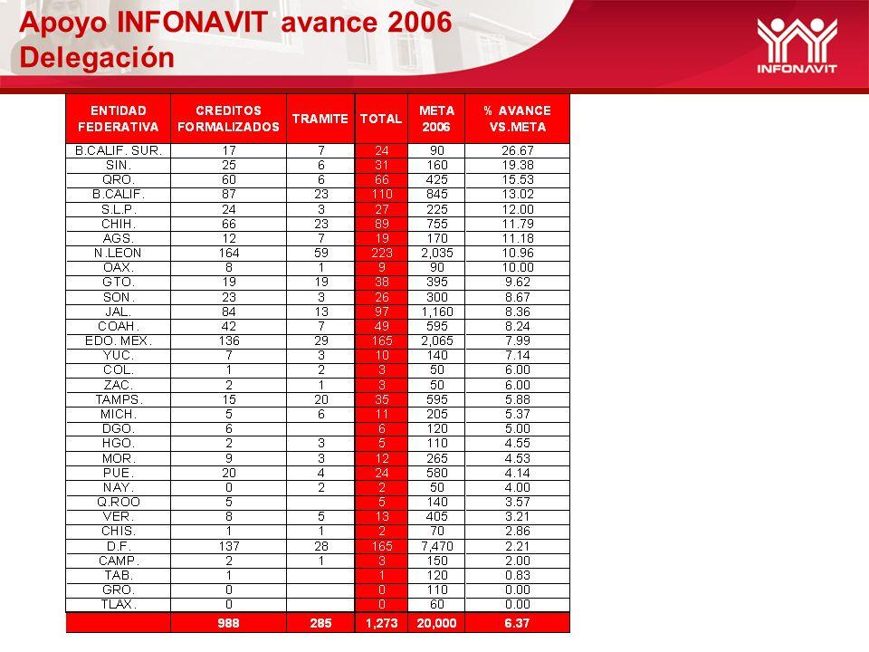 Apoyo INFONAVIT avance 2006 Delegación