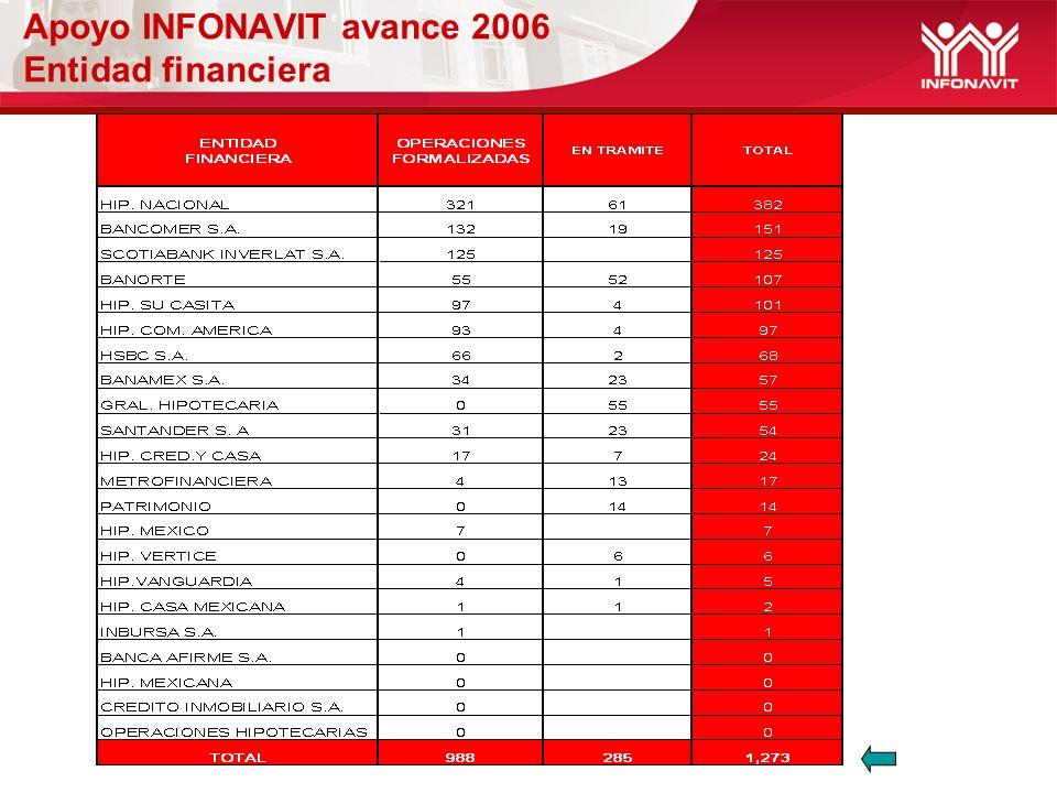 Apoyo INFONAVIT avance 2006 Entidad financiera