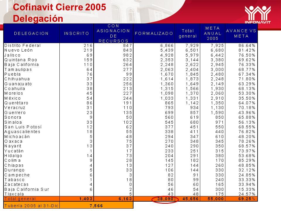 Cofinavit Cierre 2005 Entidad financiera