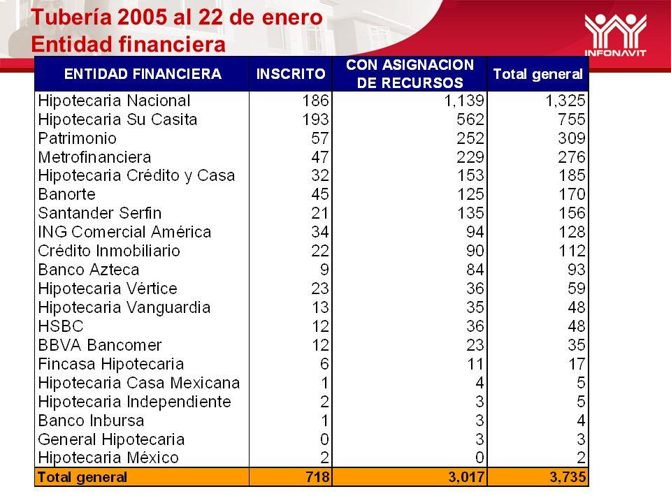 Tubería 2005 al 22 de enero Entidad financiera