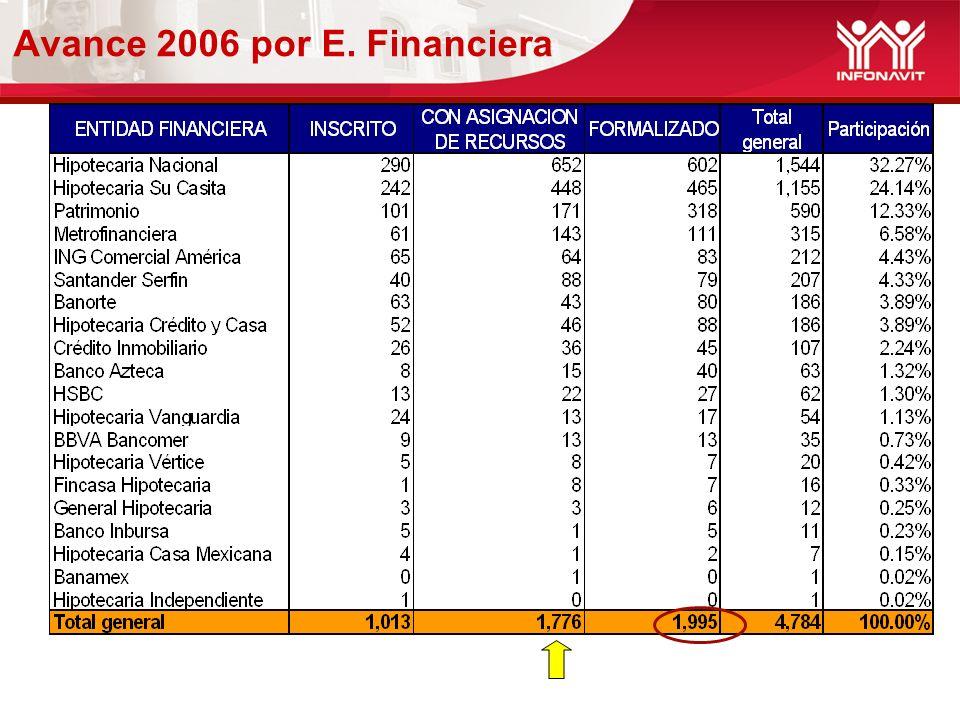 Avance 2006 por E. Financiera