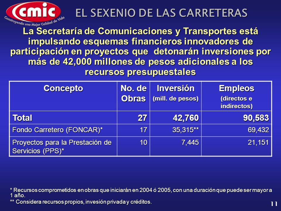 EL SEXENIO DE LAS CARRETERAS 11 Concepto No. de Obras Inversión (mill. de pesos) Empleos (directos e indirectos) Total2742,76090,583 Fondo Carretero (
