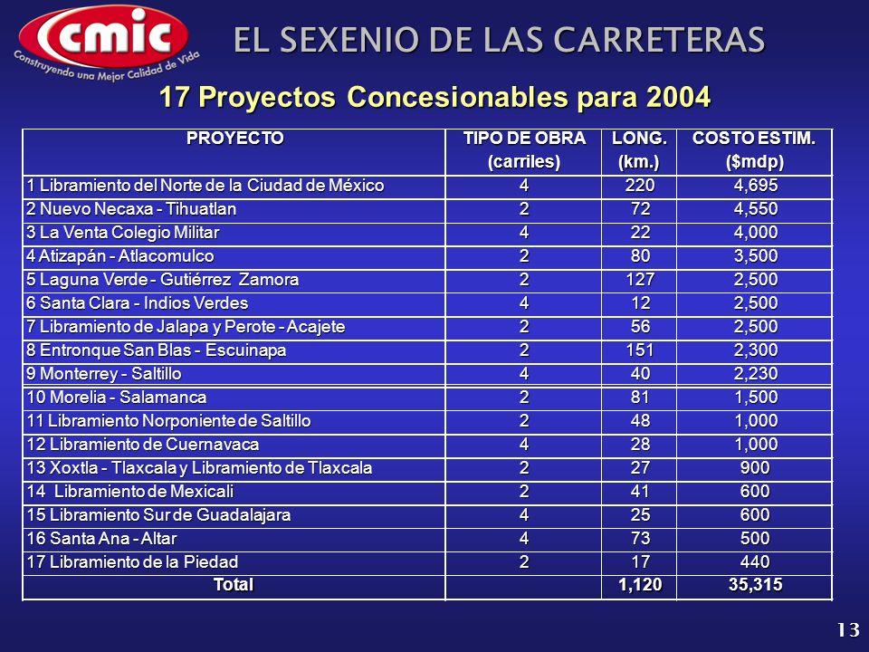 EL SEXENIO DE LAS CARRETERAS 13 17 Proyectos Concesionables para 2004