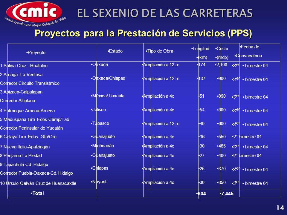 EL SEXENIO DE LAS CARRETERAS 14 Proyectos para la Prestación de Servicios (PPS)